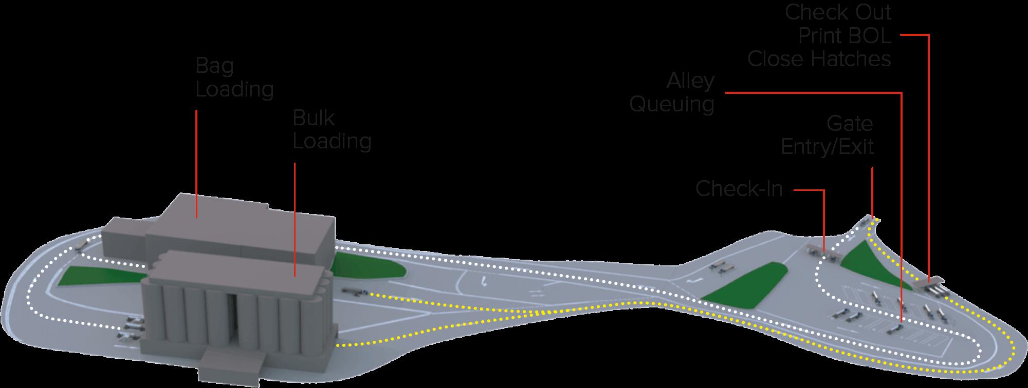 Plant Portal Diagram